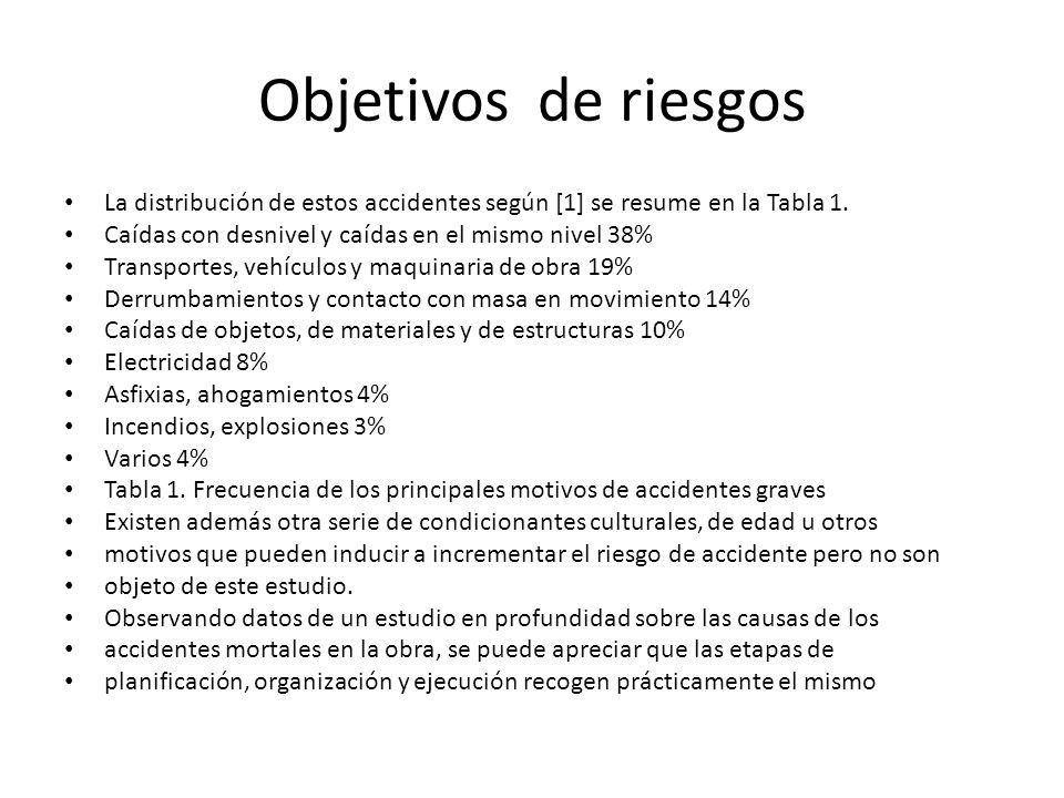 Objetivos de riesgosLa distribución de estos accidentes según [1] se resume en la Tabla 1. Caídas con desnivel y caídas en el mismo nivel 38%